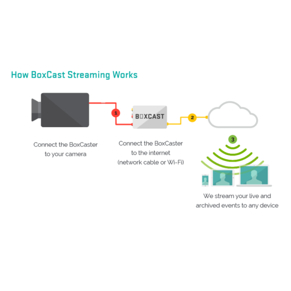 BoxCast CoxCaster-HD Live Video Streaming Encoder